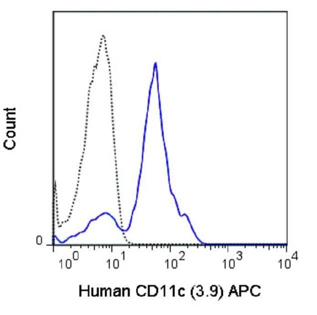 CD11c Antibody (A18612) in Flow Cytometry