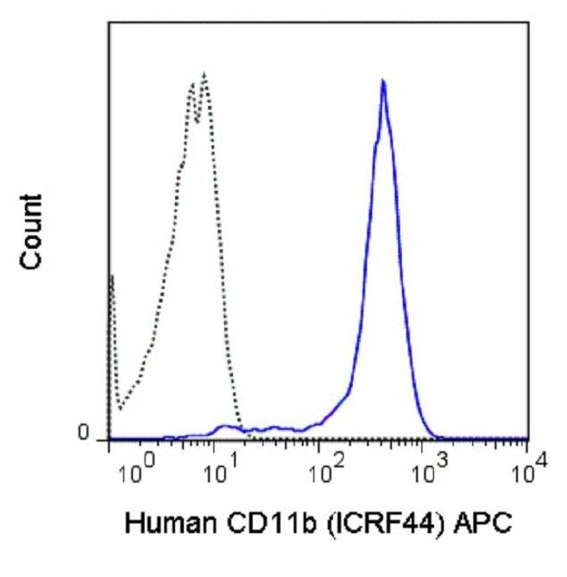 CD11b Antibody (A18613) in Flow Cytometry
