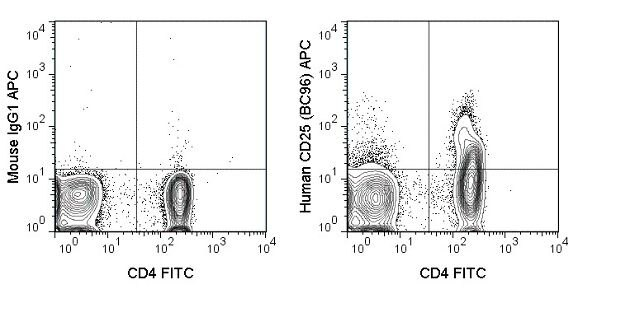 IL-2R alpha / CD25 Antibody (A18616)