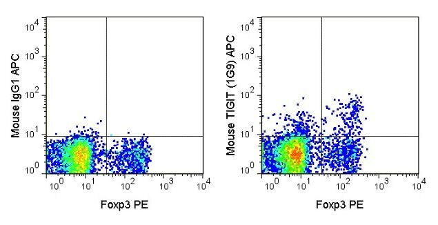 TIGIT Antibody (A18624) in Flow Cytometry