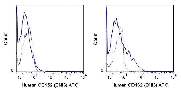 CTLA-4 Antibody (A18626)