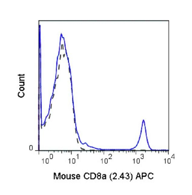 CD8 alpha Antibody (A18628) in Flow Cytometry