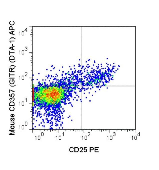 CD357 Antibody (A18630) in Flow Cytometry