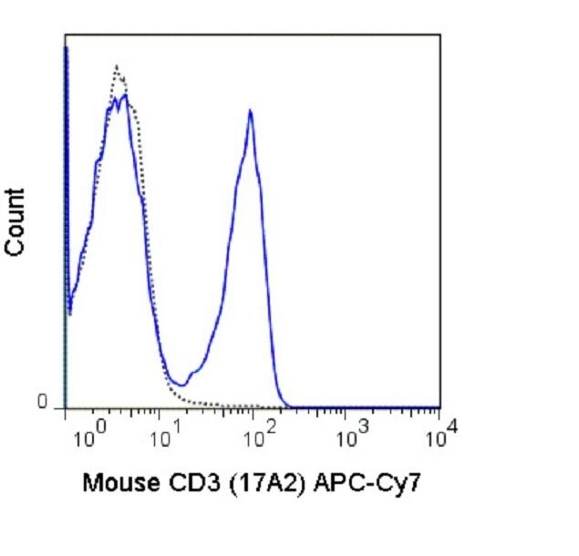 CD3e Antibody (A18634) in Flow Cytometry