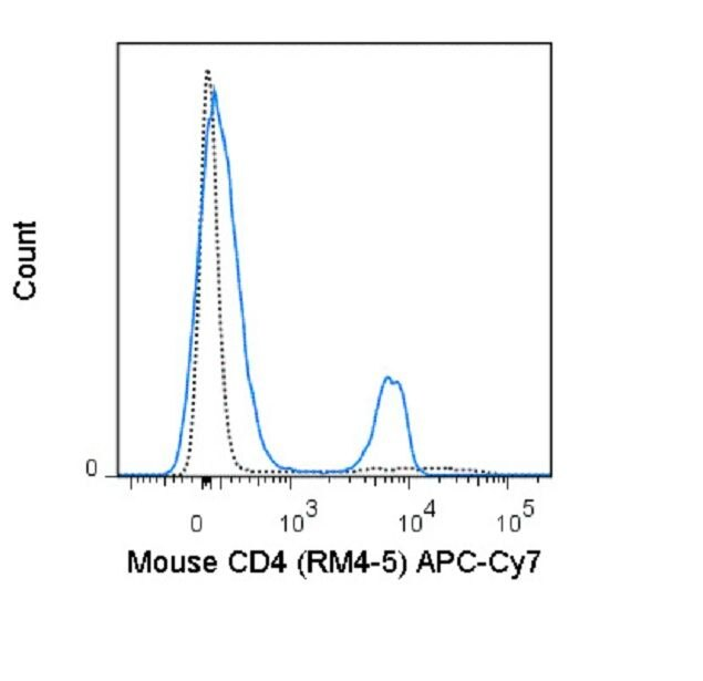 CD4 Antibody (A18635) in Flow Cytometry