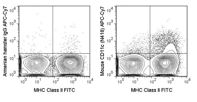 CD11c Antibody (A18639) in Flow Cytometry