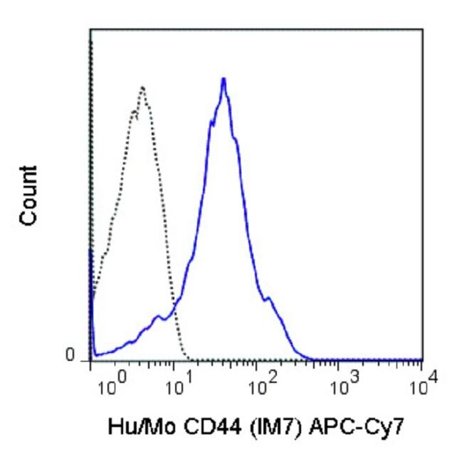 CD44 Antibody (A18641) in Flow Cytometry