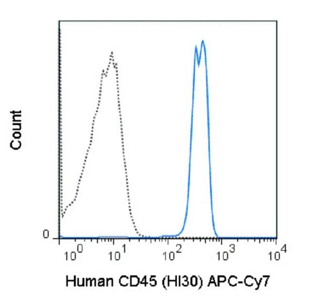 CD45 Antibody (A18643) in Flow Cytometry