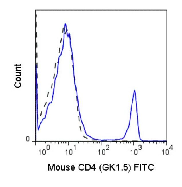 CD4 Antibody (A18646) in Flow Cytometry