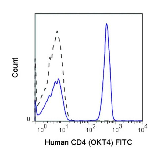 CD4 Antibody (A18647) in Flow Cytometry