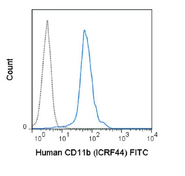 CD11b Antibody (A18652) in Flow Cytometry