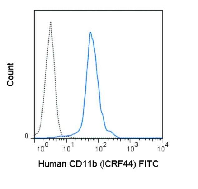 ITGAM / CD11b Antibody (A18652)