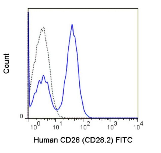 CD28 Antibody (A18654) in Flow Cytometry