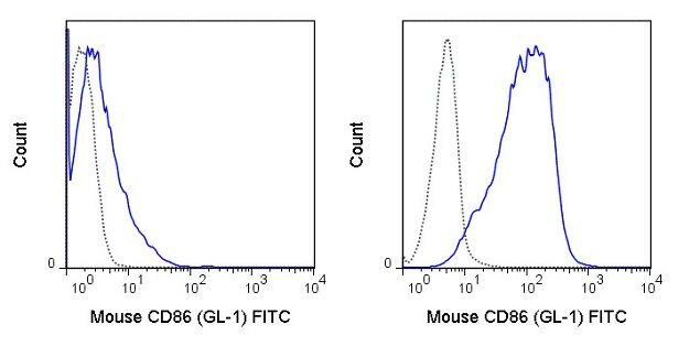 CD86 Antibody (A18658) in Flow Cytometry