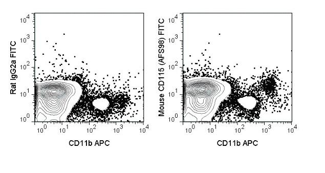 CSF1R Antibody (A18659) in Flow Cytometry