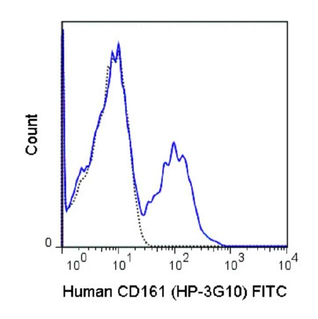 KLRB1 Antibody (A18660) in Flow Cytometry