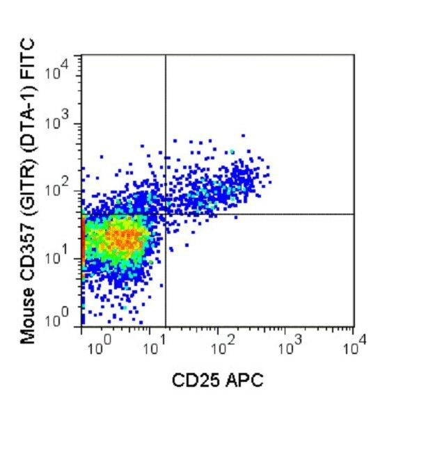 CD357 Antibody (A18663) in Flow Cytometry