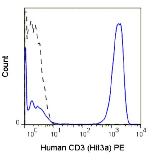 CD3e Antibody (A18666) in Flow Cytometry