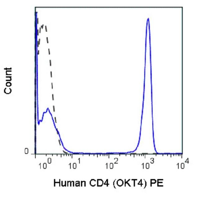 CD4 Antibody (A18668) in Flow Cytometry