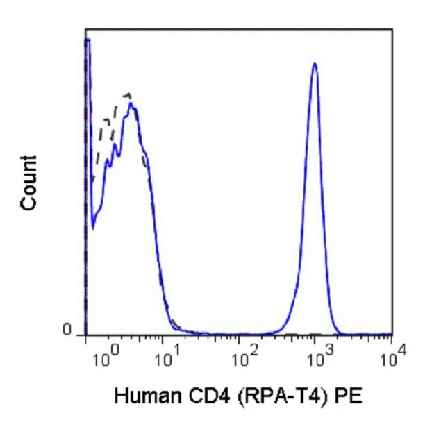 CD4 Antibody (A18669) in Flow Cytometry