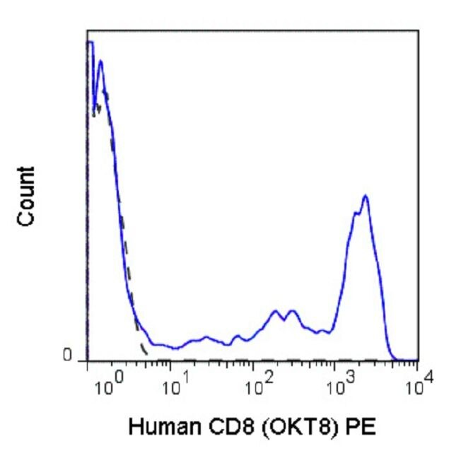 CD8 alpha Antibody (A18671) in Flow Cytometry