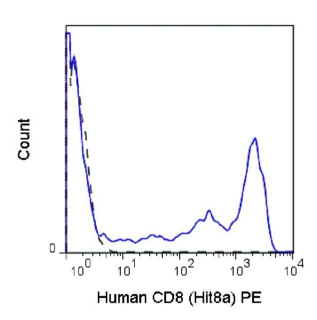 CD8 alpha Antibody (A18673) in Flow Cytometry