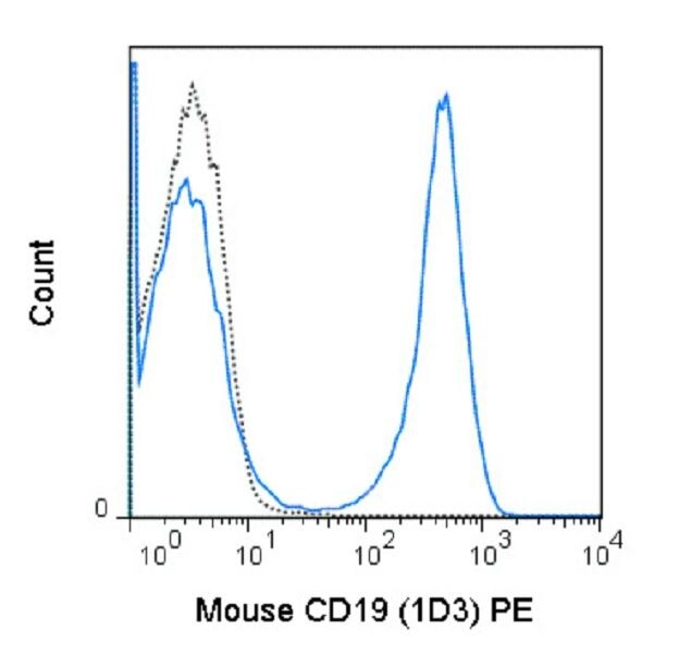 CD19 Antibody (A18676) in Flow Cytometry