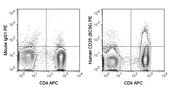 CD25 Antibody (A18678) in Flow Cytometry