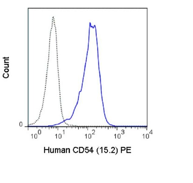 ICAM-1 Antibody (A18679) in Flow Cytometry
