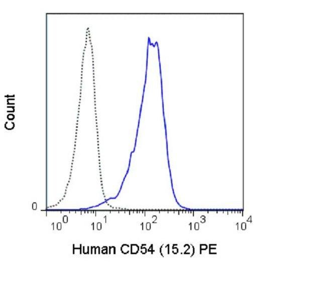ICAM-1 / CD54 Antibody (A18679)