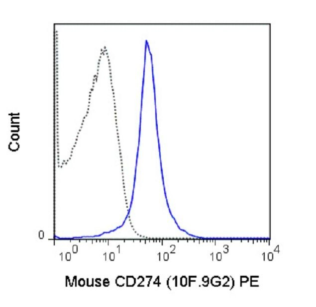 PD-L1 Antibody (A18683) in Flow Cytometry