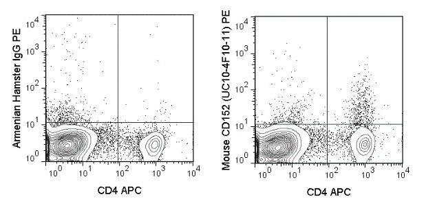 CTLA-4 Antibody (A18686) in Flow Cytometry