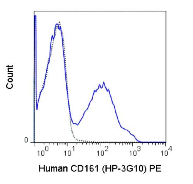 KLRB1 Antibody (A18688) in Flow Cytometry