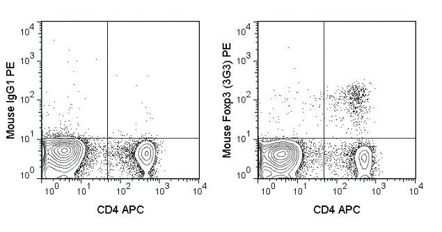 FOXP3 Antibody (A18690) in Flow Cytometry