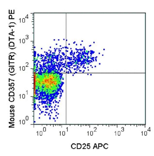 CD357 Antibody (A18691) in Flow Cytometry
