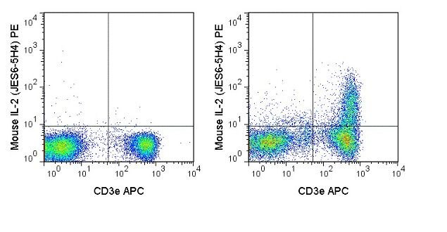 IL-2 Antibody (A18693) in Flow Cytometry