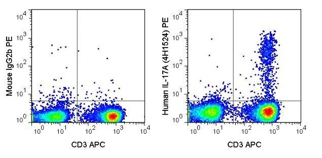 IL-17A Antibody (A18695)