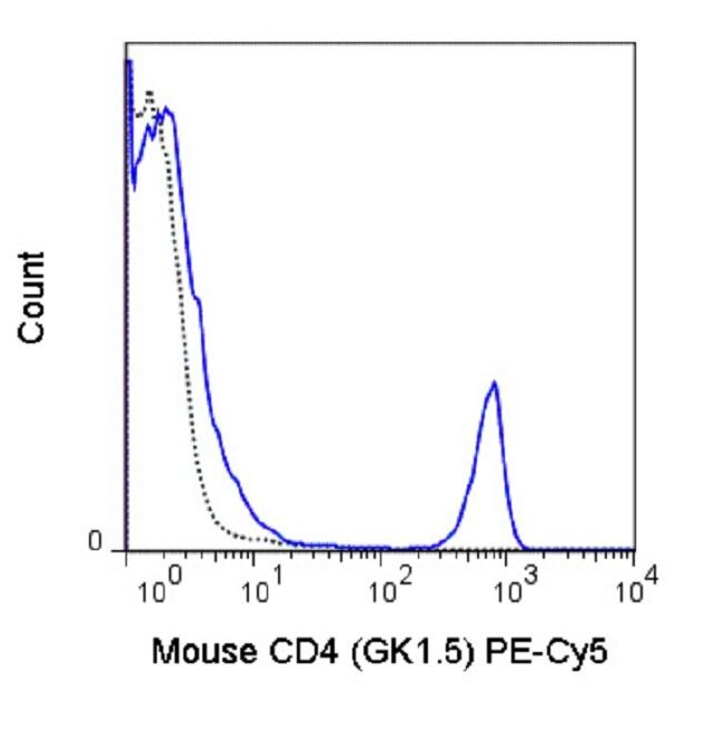 CD4 Antibody (A18701)