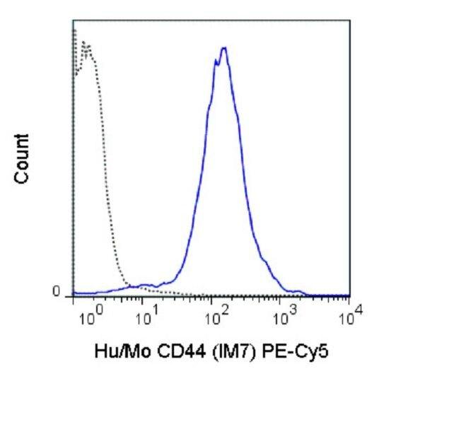 CD44 Antibody (A18703) in Flow Cytometry