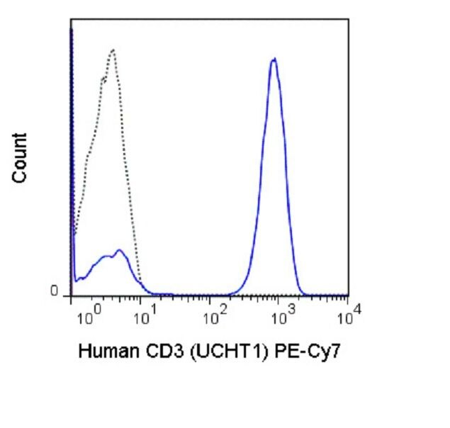 CD3e Antibody (A18704) in Flow Cytometry