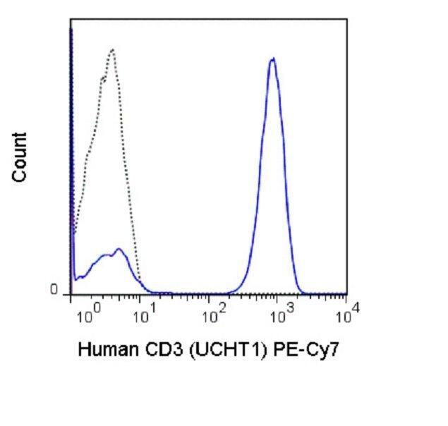 CD3e / CD3 epsilon Antibody (A18704)