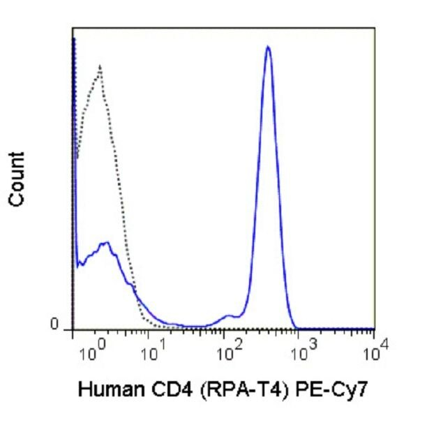 CD4 Antibody (A18706) in Flow Cytometry