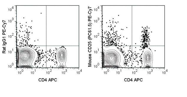 IL-2R alpha / CD25 Antibody (A18708)