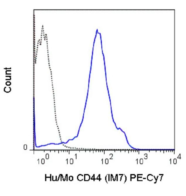 CD44 Antibody (A18709) in Flow Cytometry