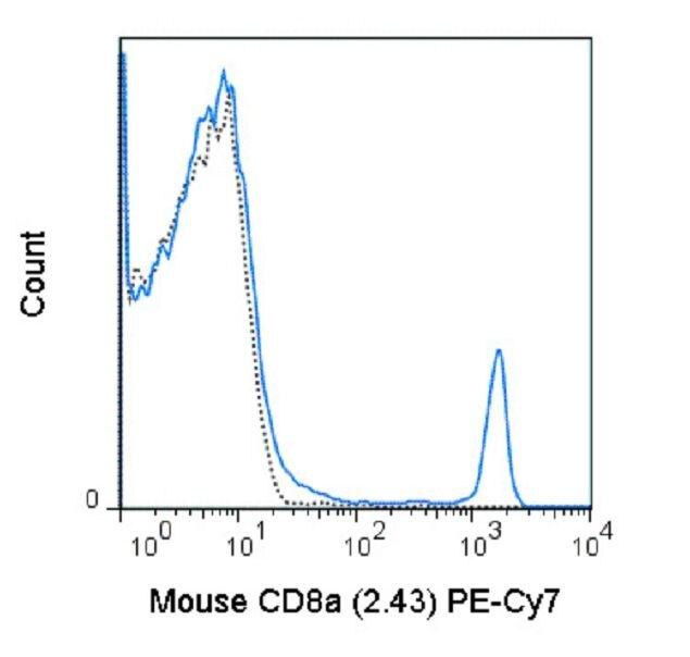 CD8 alpha Antibody (A18712) in Flow Cytometry
