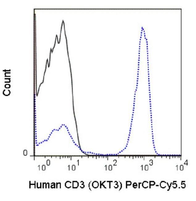 CD3e Antibody (A18714) in Flow Cytometry