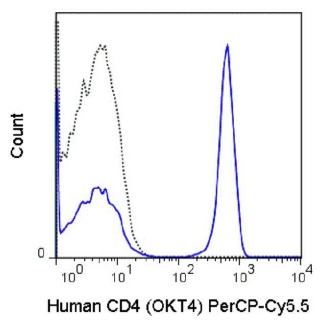 CD4 Antibody (A18715) in Flow Cytometry