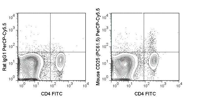 IL-2R alpha / CD25 Antibody (A18717)