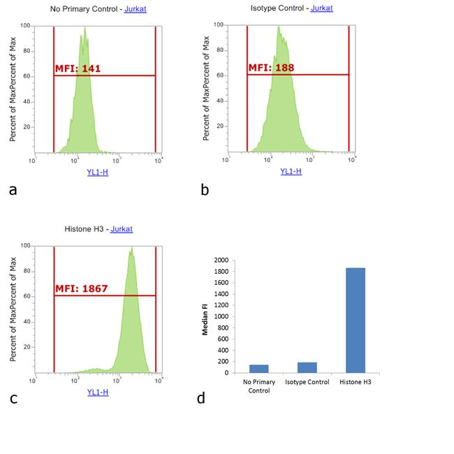 Mouse IgM Heavy Chain Cross-Adsorbed Secondary Antibody (A-21043) in Flow Cytometry