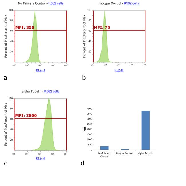 Mouse IgG (H+L) Highly Cross-Adsorbed Secondary Antibody (A-21058) in Flow Cytometry